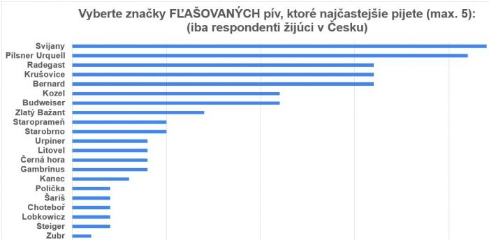 prieskum ČR