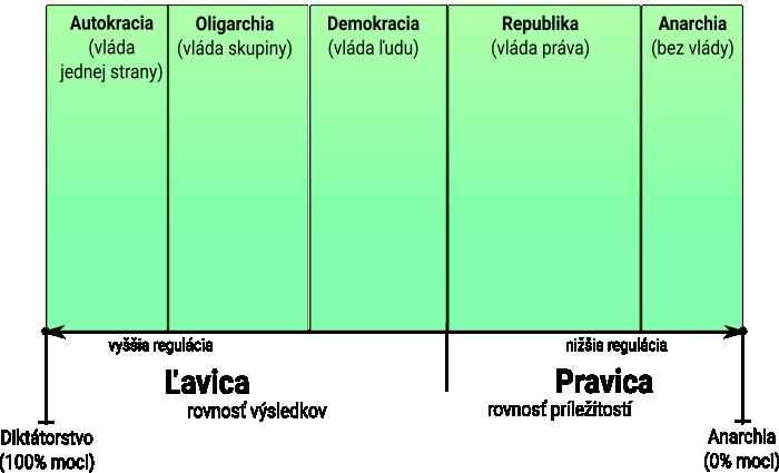 Ľavica - pravica - formy vlády