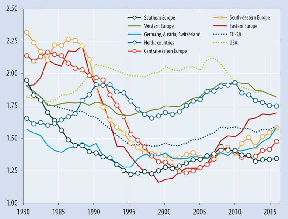 1ff2f2a475 Vývoj úhrnnej miery plodnosti jednotlivých častí Európy a USA od roku 1980.  Zdroj  Vienna Institute of Demography